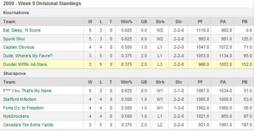 Fantasy Football Standings - Week 9